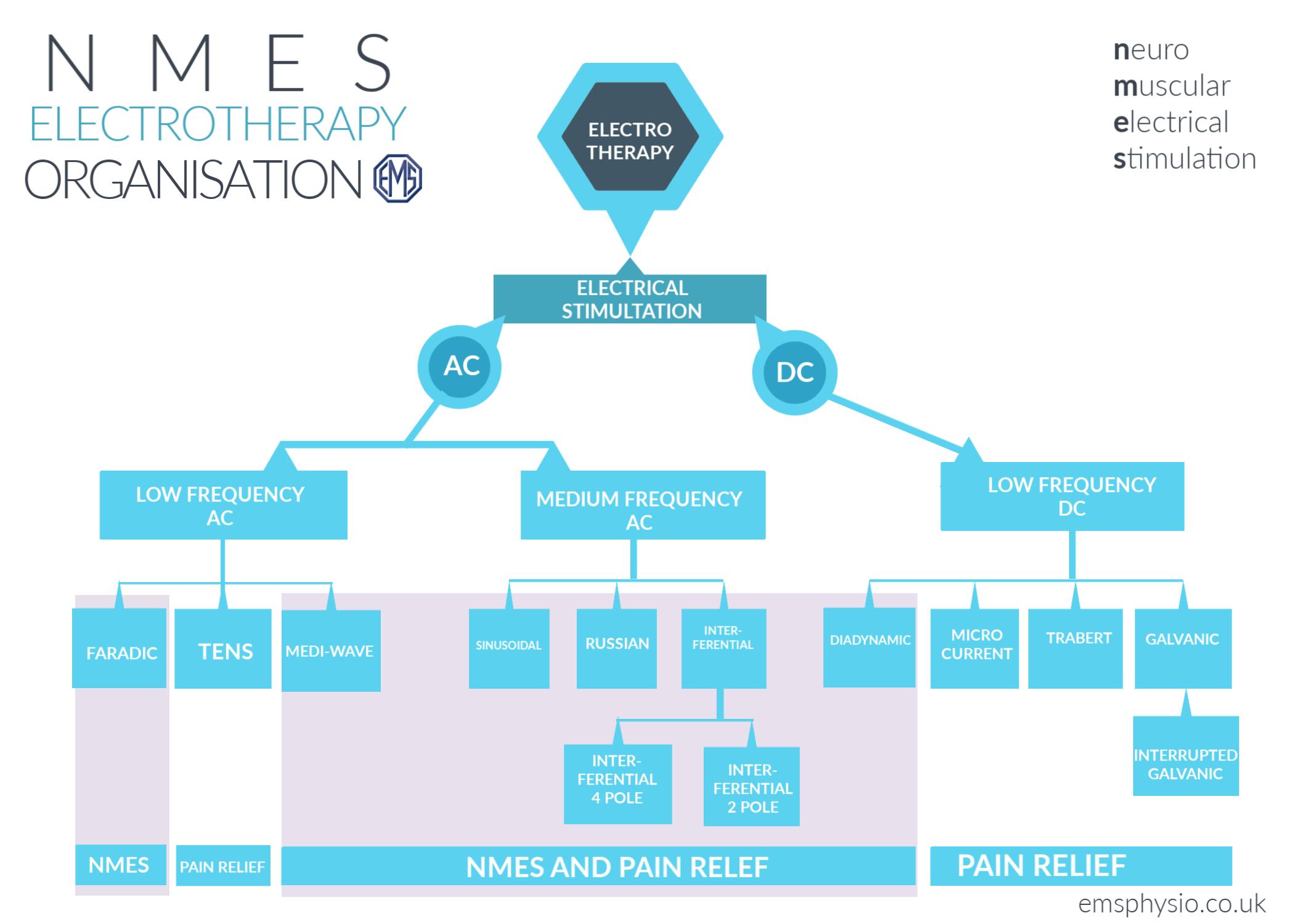 NMES EMS PHYSIO LTD